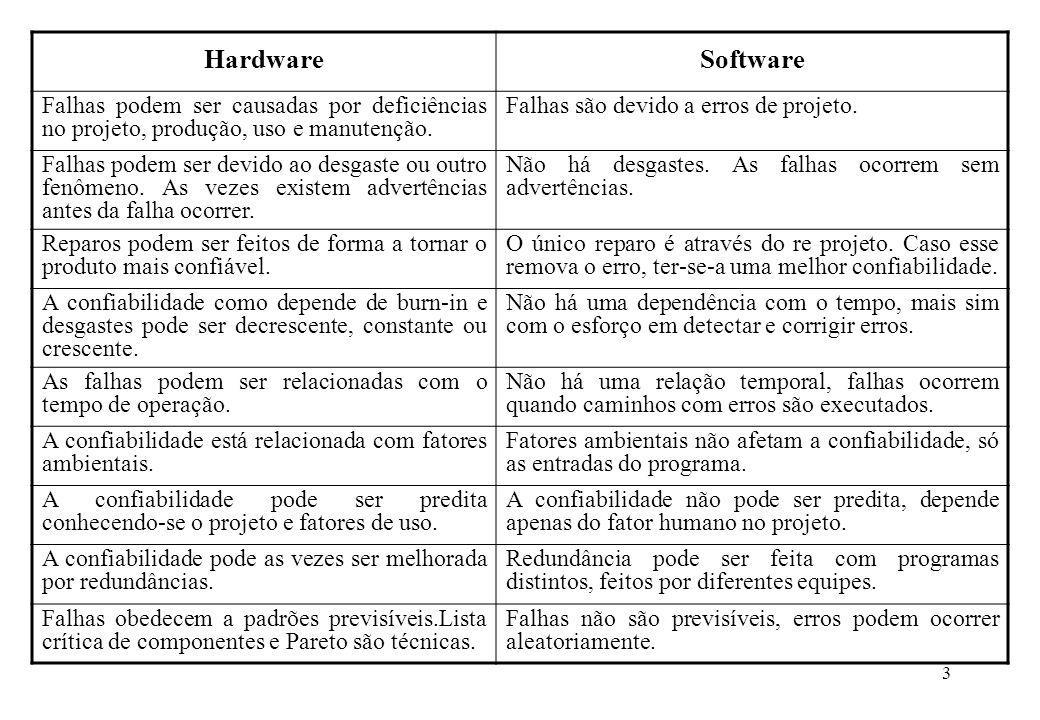 Hardware Software. Falhas podem ser causadas por deficiências no projeto, produção, uso e manutenção.