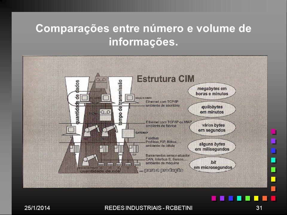 Comparações entre número e volume de informações.