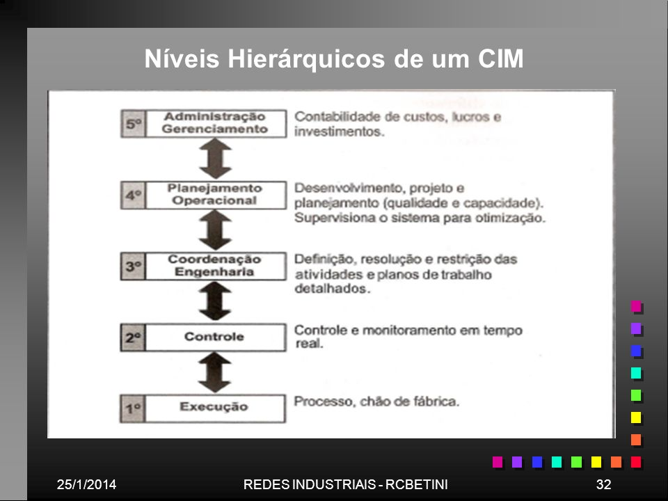 Níveis Hierárquicos de um CIM