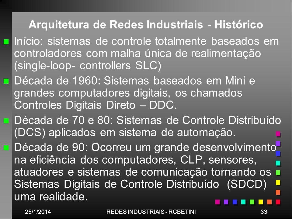 Arquitetura de Redes Industriais - Histórico