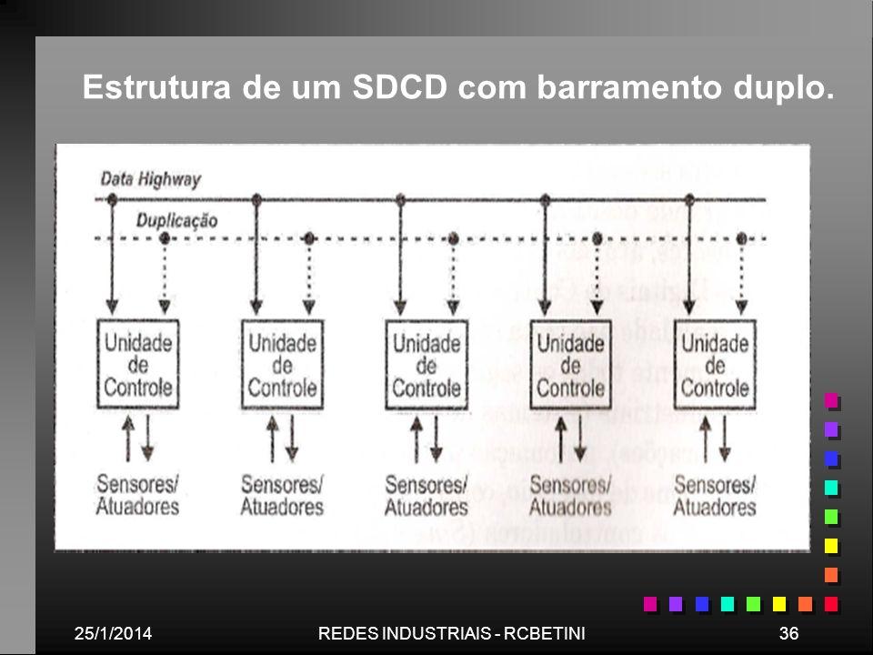Estrutura de um SDCD com barramento duplo.