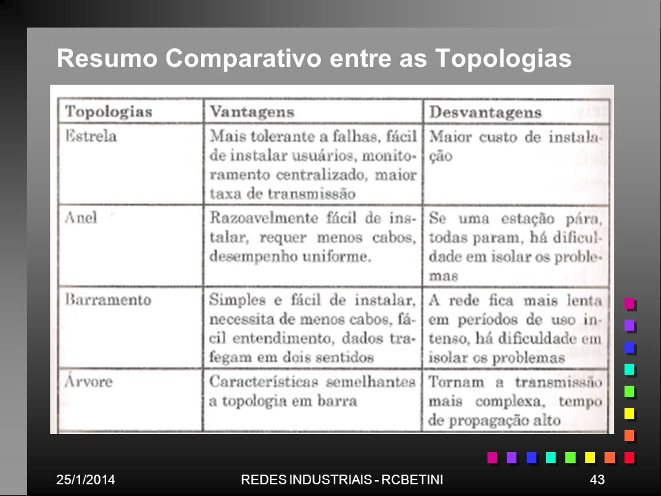 Resumo Comparativo entre as Topologias