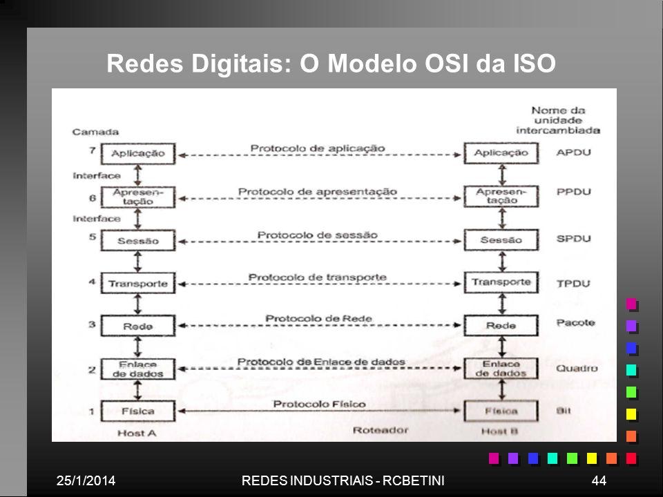 Redes Digitais: O Modelo OSI da ISO