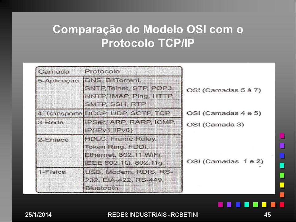 Comparação do Modelo OSI com o Protocolo TCP/IP