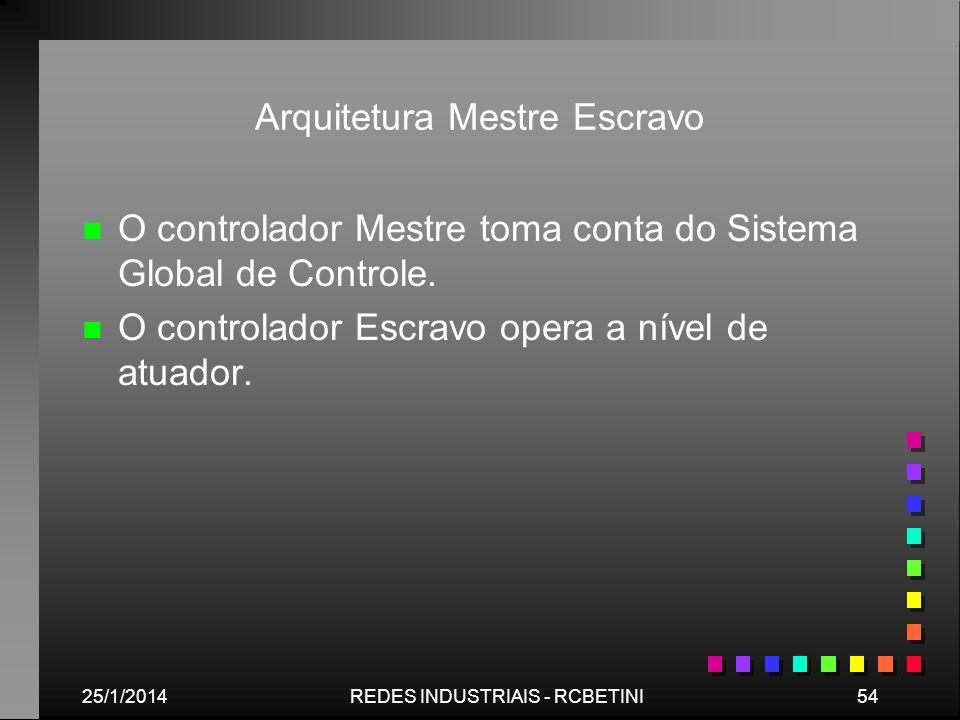 Arquitetura Mestre Escravo