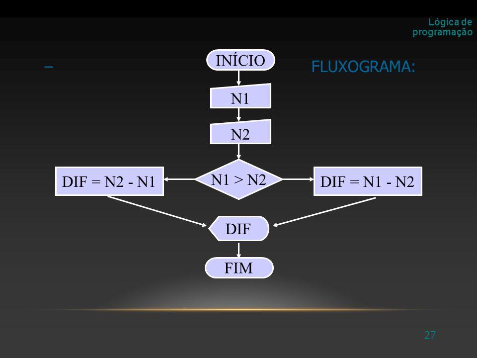 INÍCIO FLUXOGRAMA: N1 N2 N1 > N2 DIF = N2 - N1 DIF = N1 - N2 DIF
