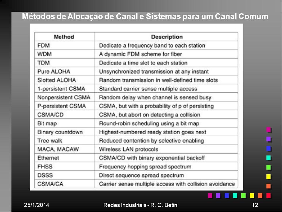 Métodos de Alocação de Canal e Sistemas para um Canal Comum