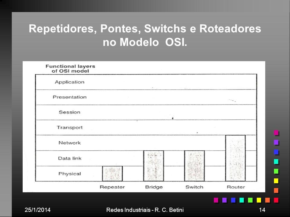 Repetidores, Pontes, Switchs e Roteadores no Modelo OSI.