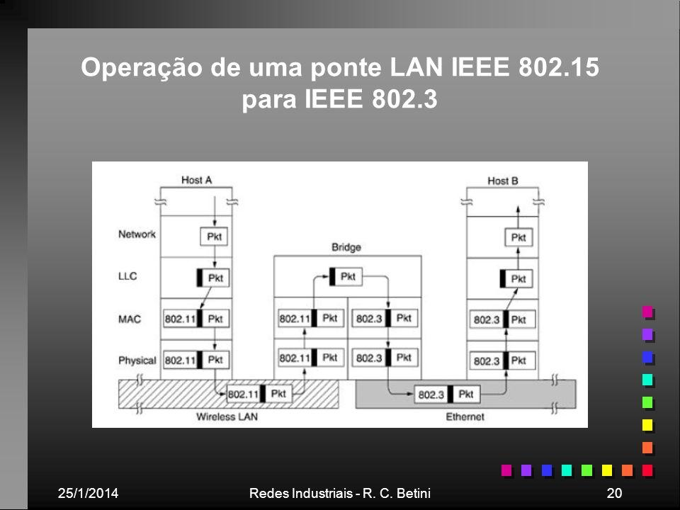 Operação de uma ponte LAN IEEE 802.15 para IEEE 802.3