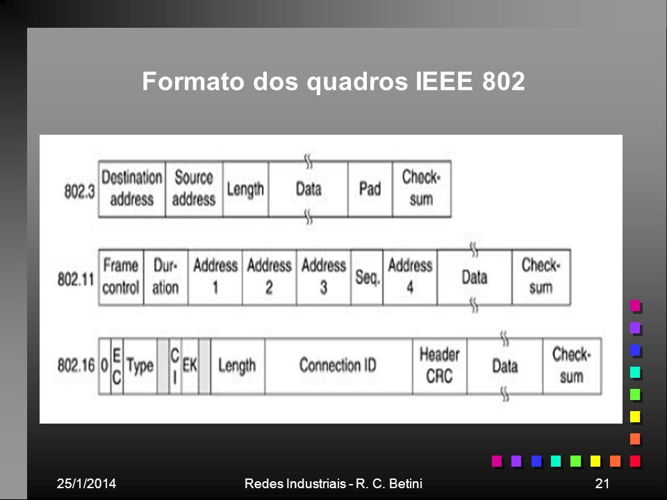 Formato dos quadros IEEE 802