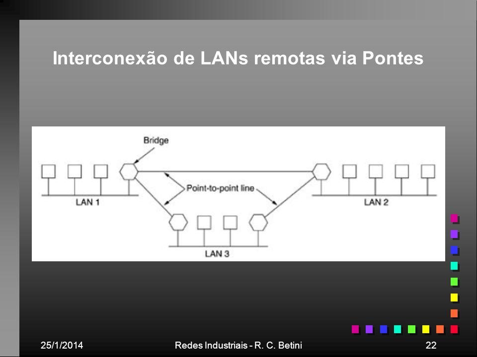 Interconexão de LANs remotas via Pontes