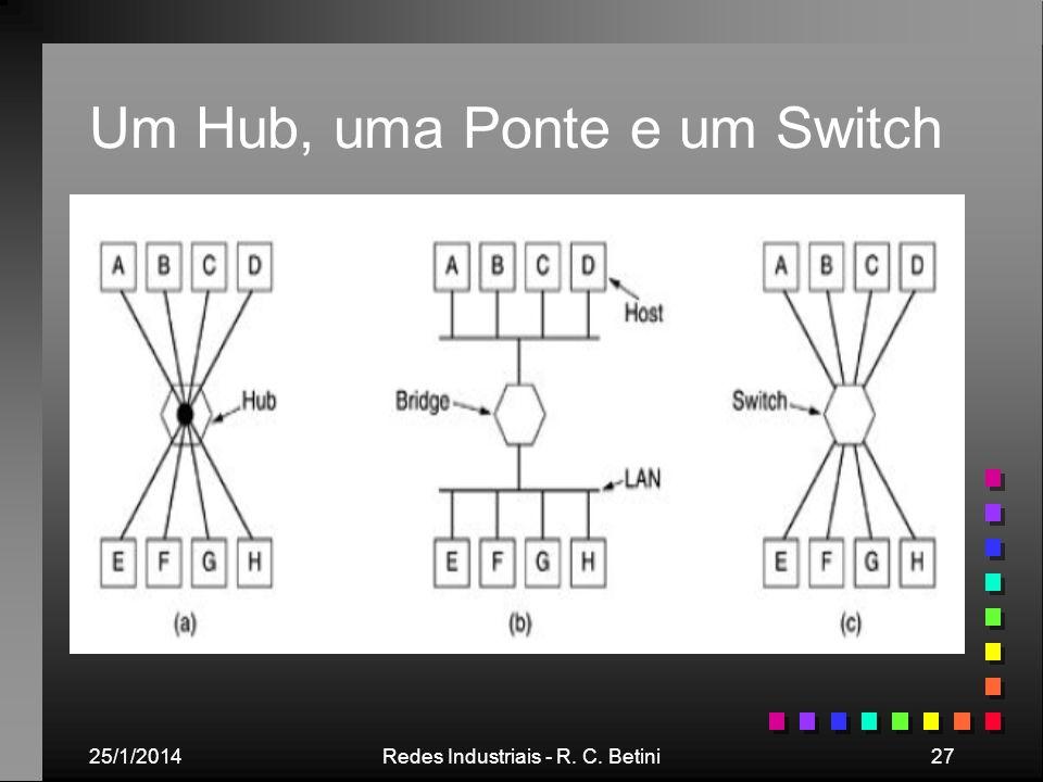 Um Hub, uma Ponte e um Switch