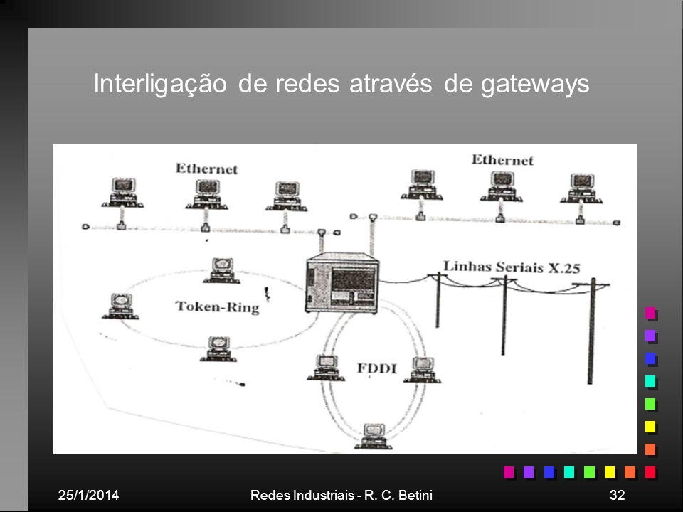 Interligação de redes através de gateways