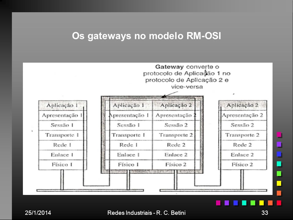 Os gateways no modelo RM-OSI