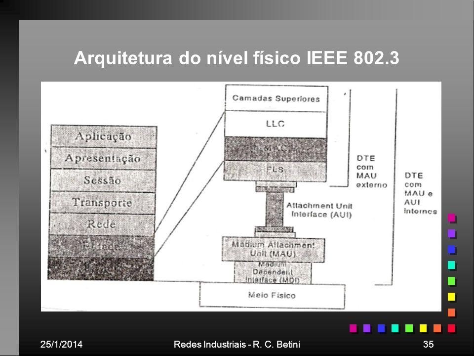 Arquitetura do nível físico IEEE 802.3