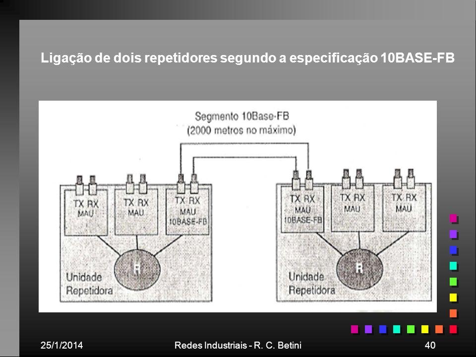 Ligação de dois repetidores segundo a especificação 10BASE-FB