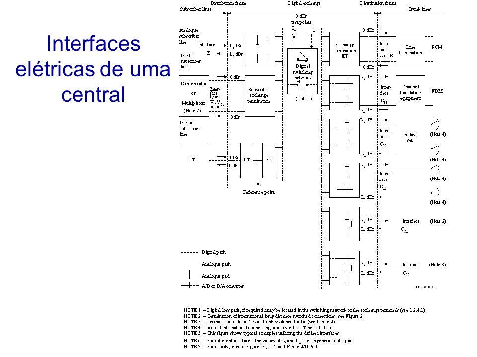 Interfaces elétricas de uma central