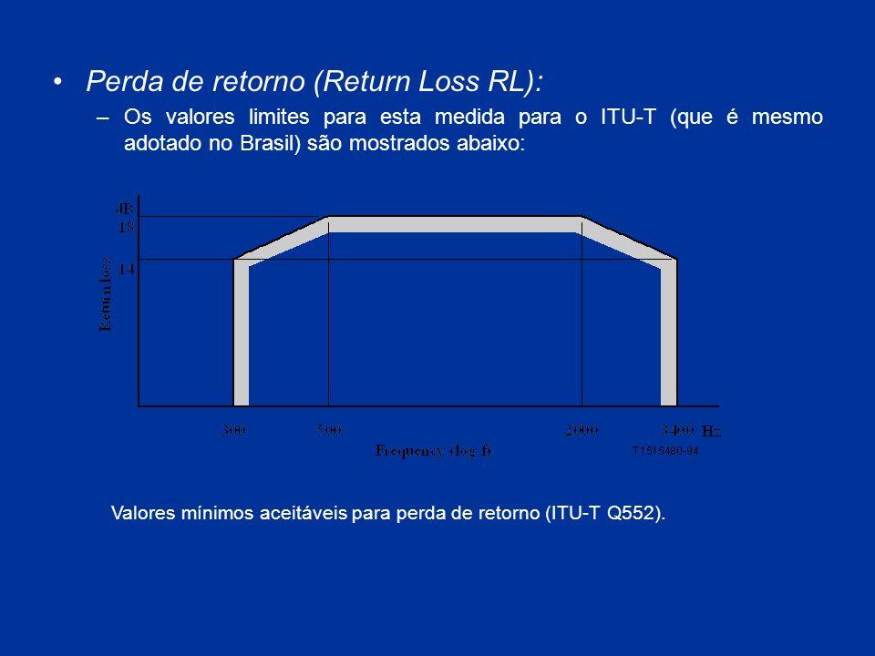 Perda de retorno (Return Loss RL):