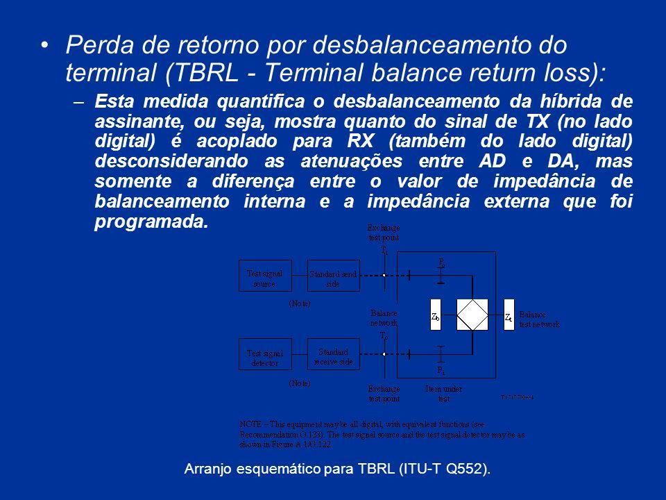Perda de retorno por desbalanceamento do terminal (TBRL - Terminal balance return loss):