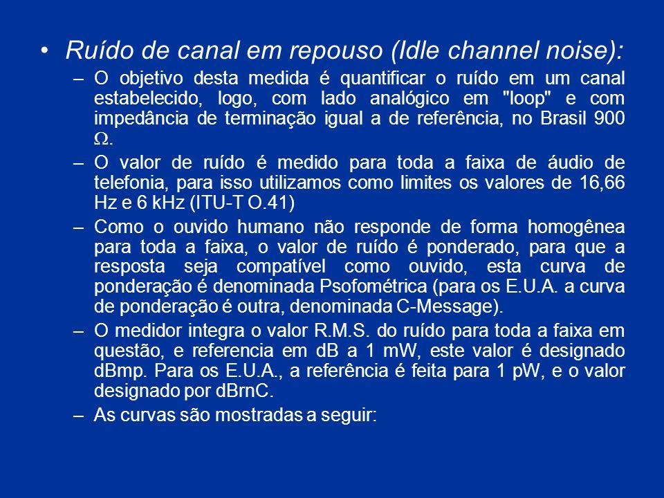 Ruído de canal em repouso (Idle channel noise):