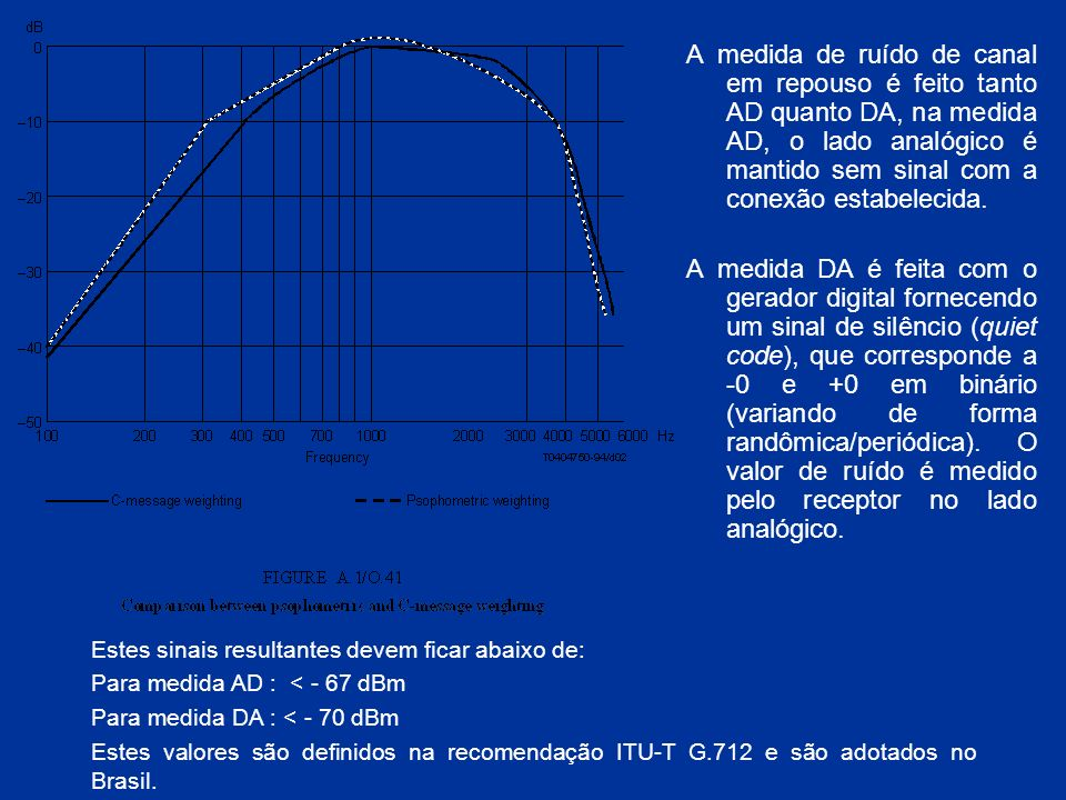 A medida de ruído de canal em repouso é feito tanto AD quanto DA, na medida AD, o lado analógico é mantido sem sinal com a conexão estabelecida.