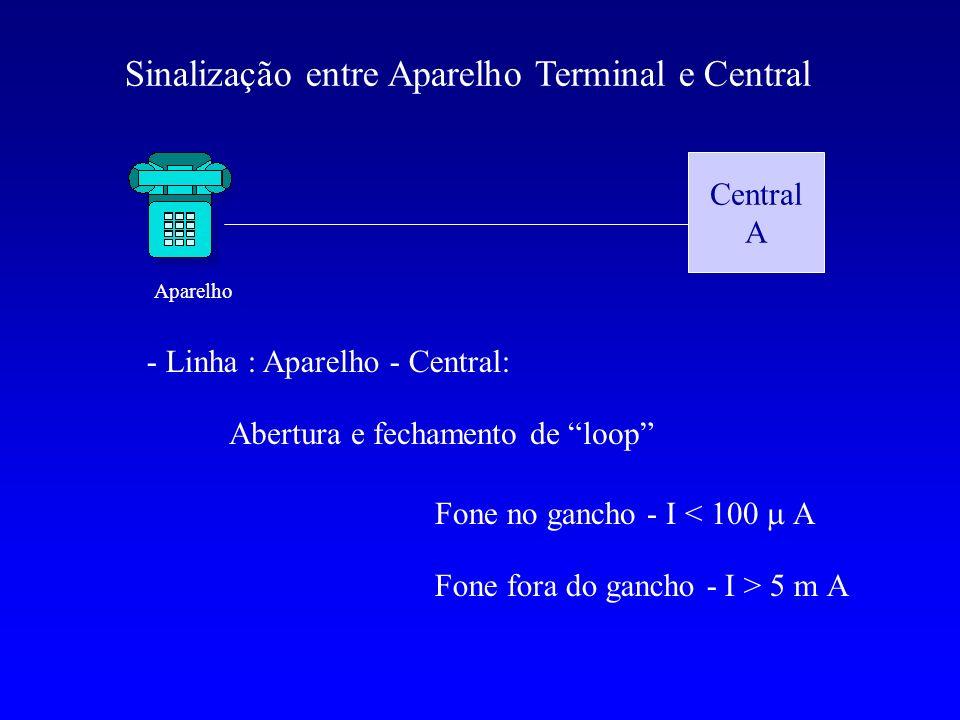Sinalização entre Aparelho Terminal e Central