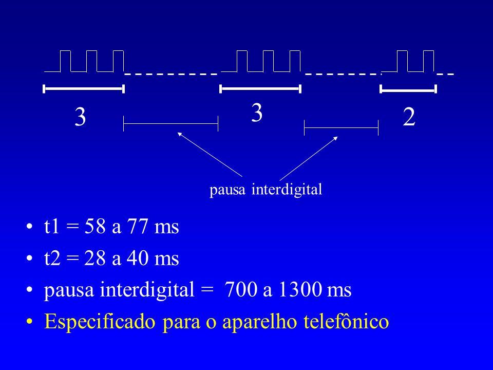33. 2. pausa interdigital. t1 = 58 a 77 ms. t2 = 28 a 40 ms. pausa interdigital = 700 a 1300 ms. Especificado para o aparelho telefônico.