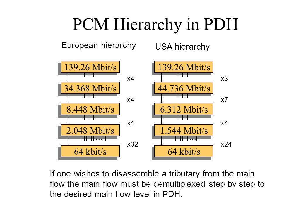 PCM Hierarchy in PDH 139.26 Mbit/s 139.26 Mbit/s 34.368 Mbit/s