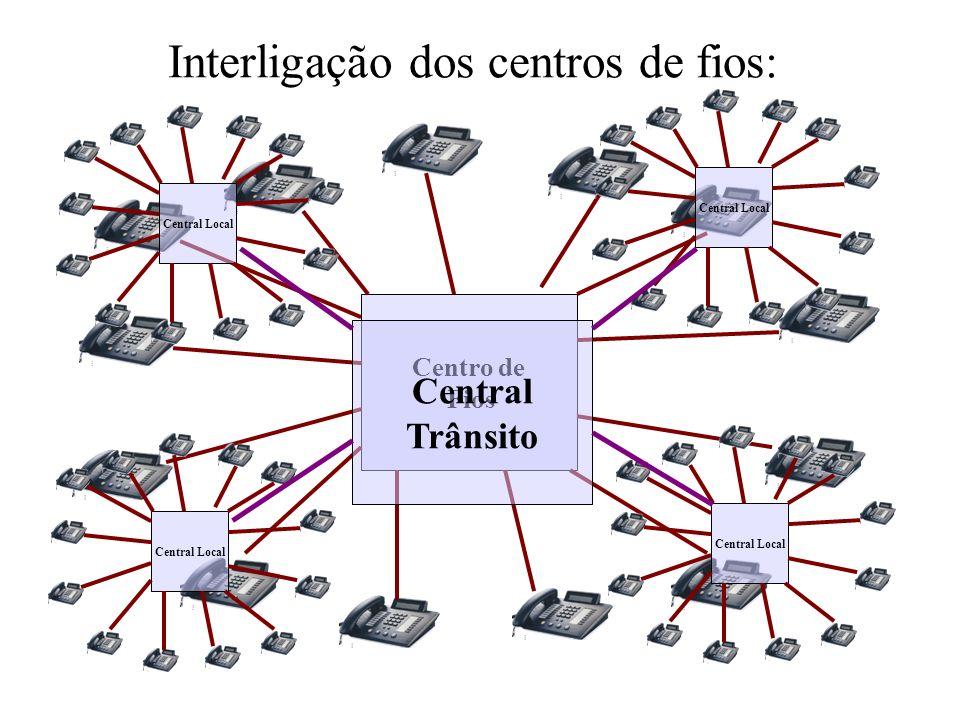 Interligação dos centros de fios: