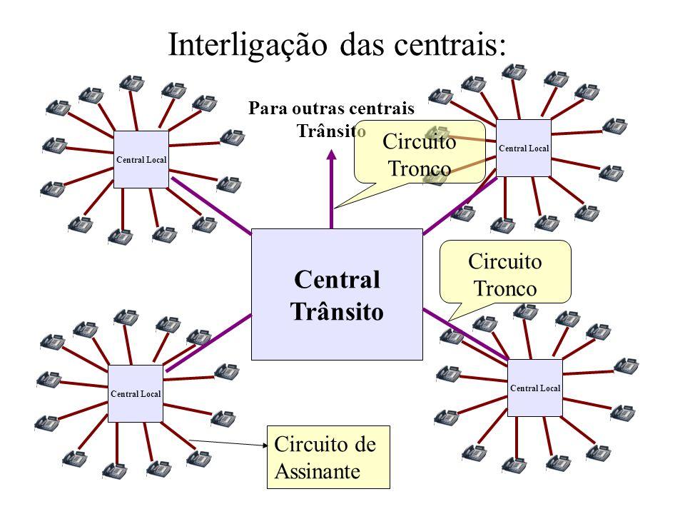 Interligação das centrais: