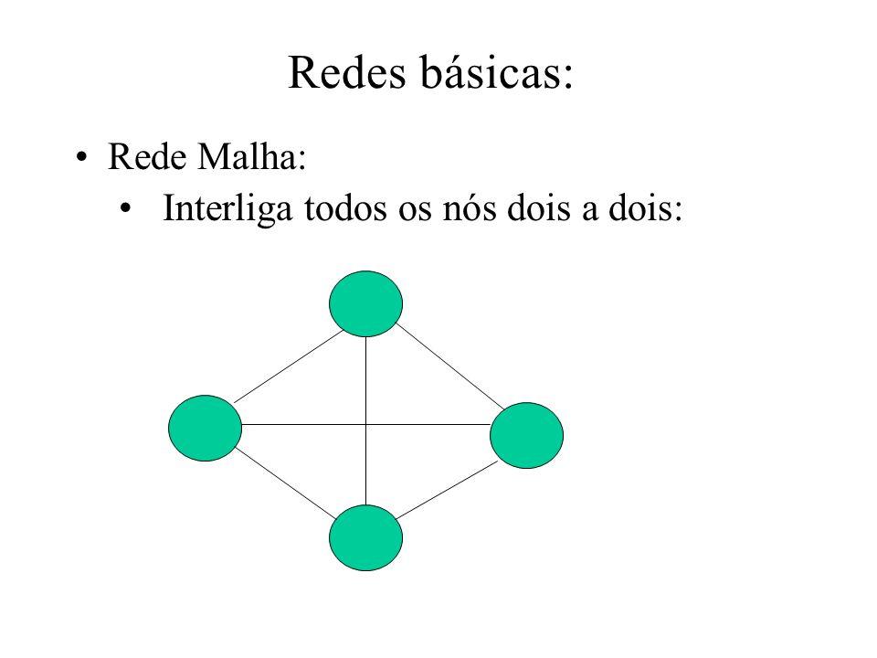 Redes básicas: Rede Malha: Interliga todos os nós dois a dois: