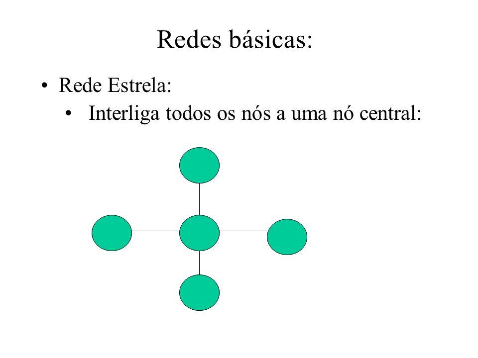 Redes básicas: Rede Estrela: Interliga todos os nós a uma nó central: