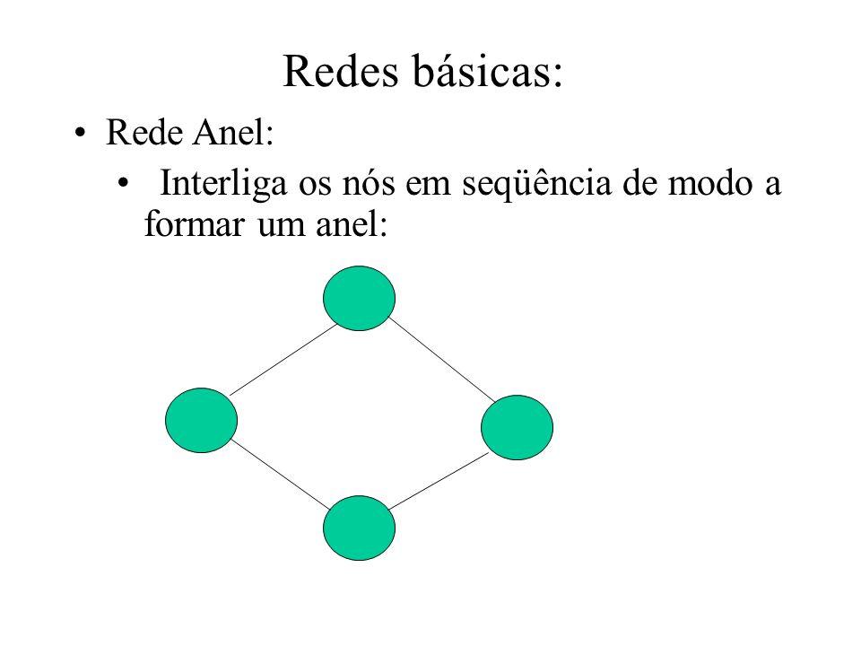 Redes básicas: Rede Anel: