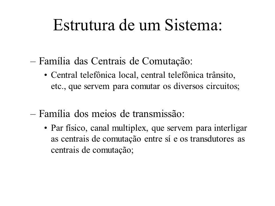 Estrutura de um Sistema: