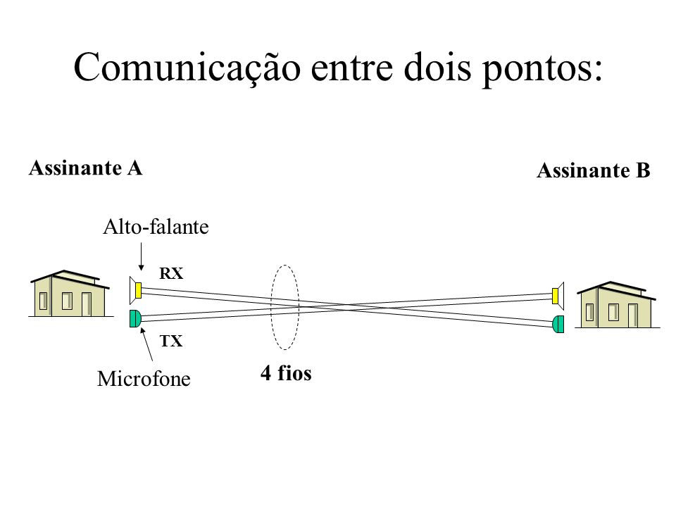 Comunicação entre dois pontos: