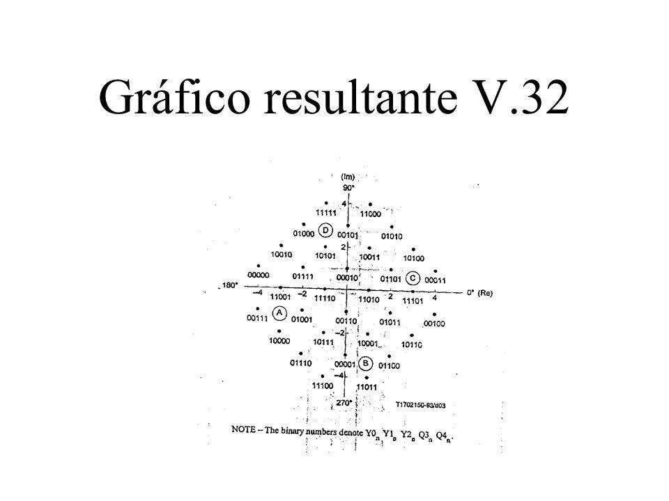 Gráfico resultante V.32