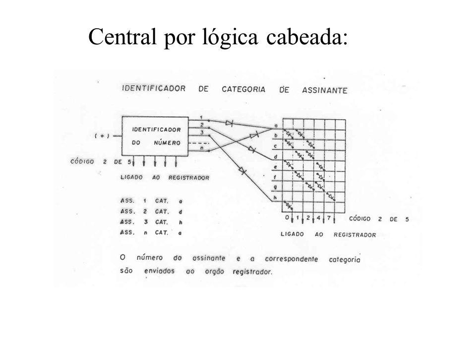 Central por lógica cabeada: