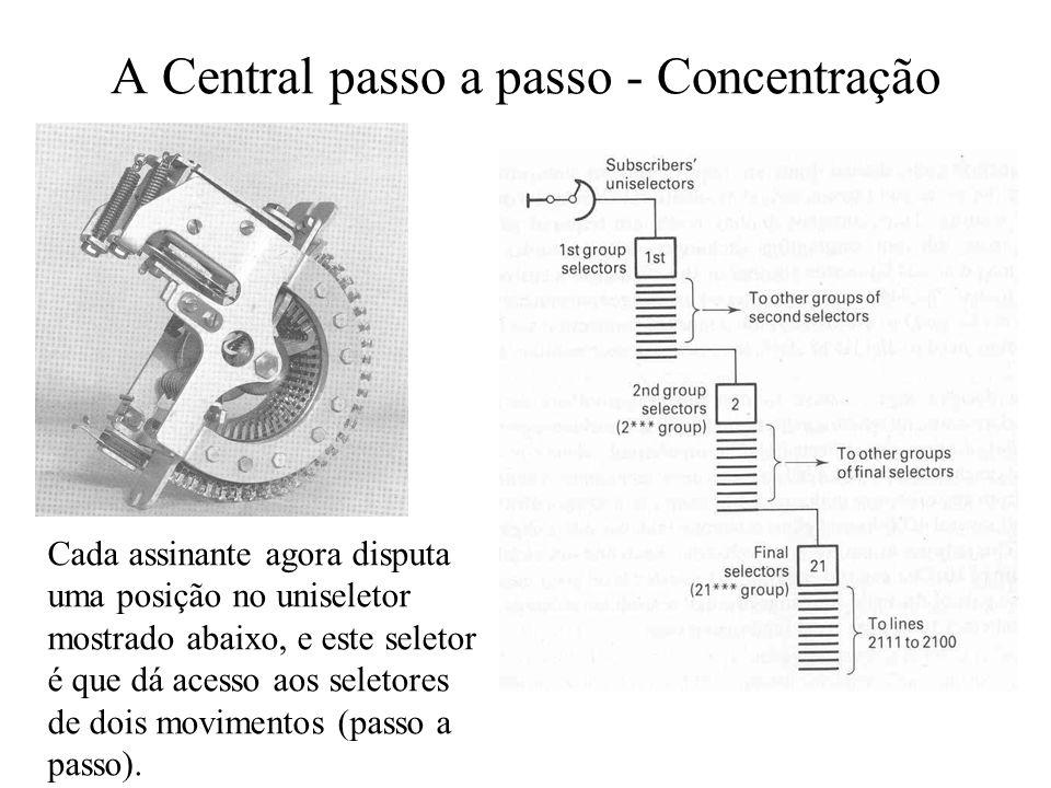 A Central passo a passo - Concentração