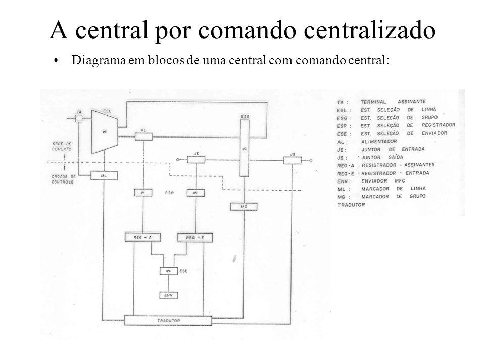A central por comando centralizado