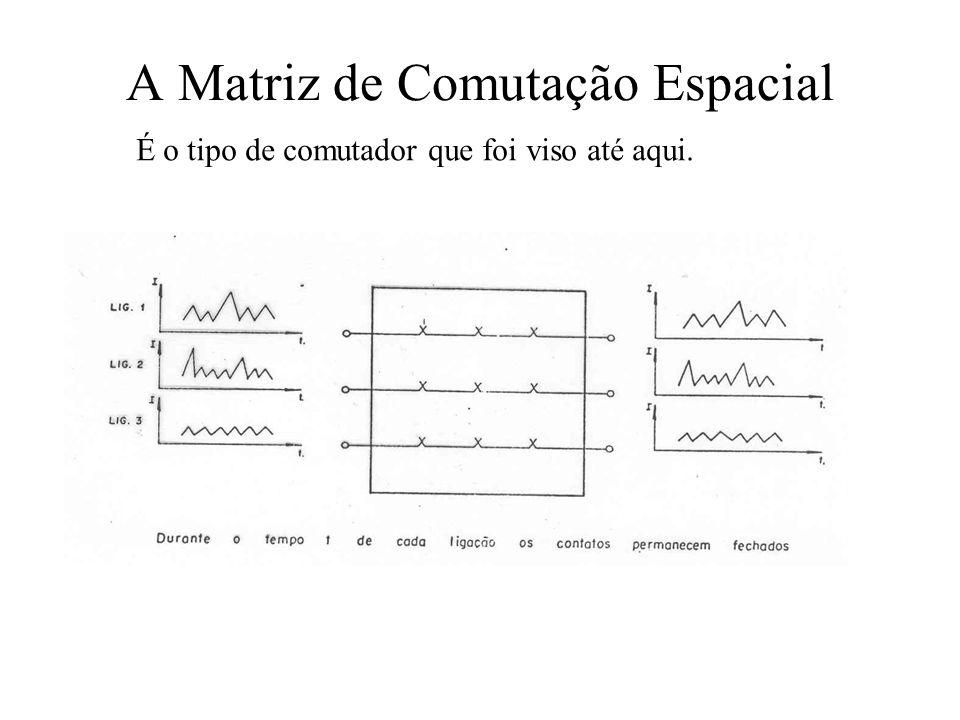 A Matriz de Comutação Espacial