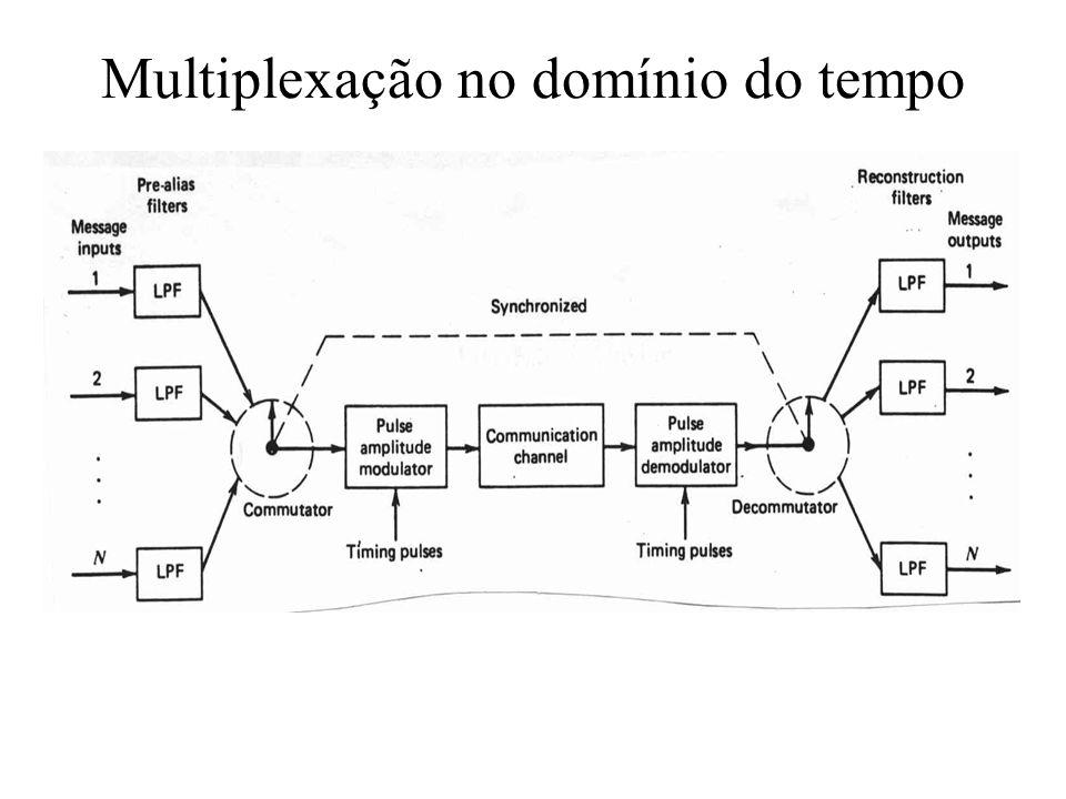 Multiplexação no domínio do tempo