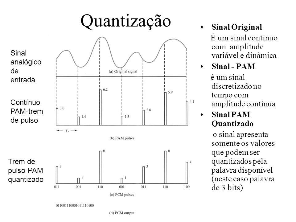 Quantização Sinal Original