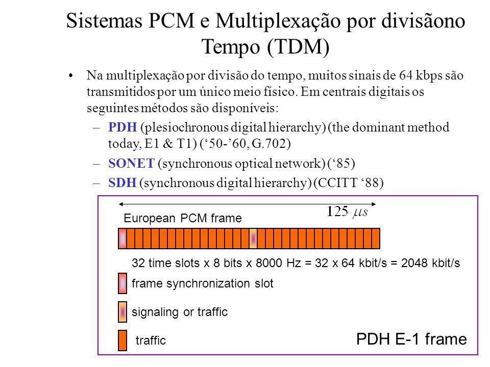 Sistemas PCM e Multiplexação por divisãono Tempo (TDM)