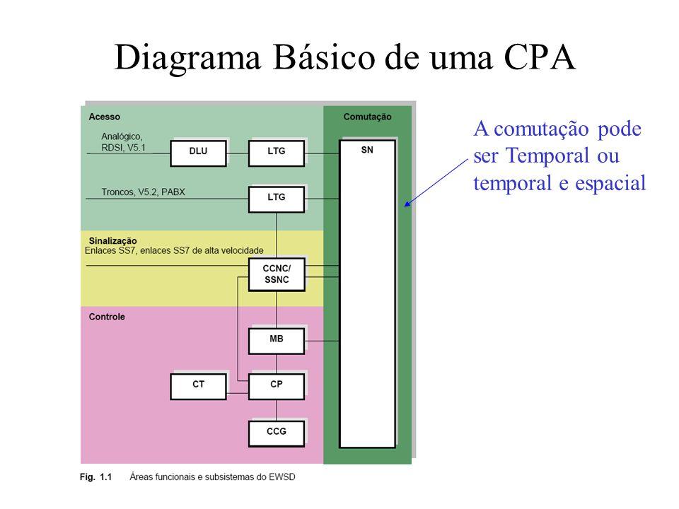 Diagrama Básico de uma CPA