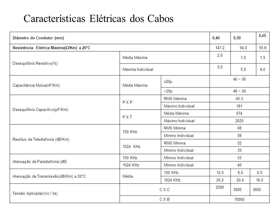 Características Elétricas dos Cabos