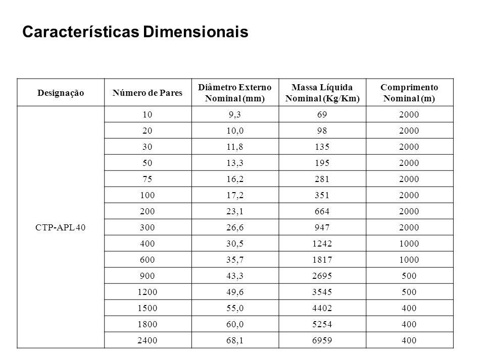 Características Dimensionais