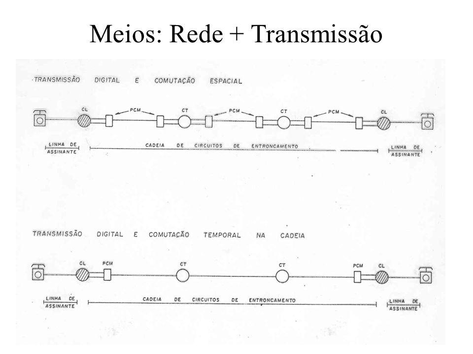 Meios: Rede + Transmissão