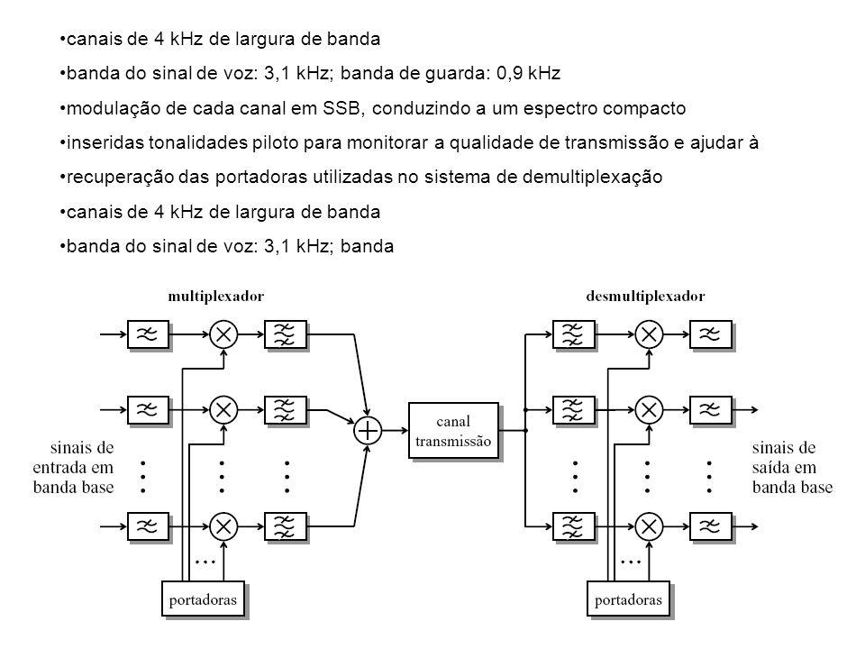 canais de 4 kHz de largura de banda