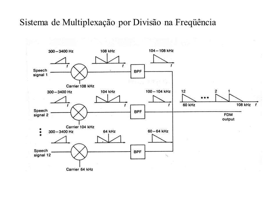 Sistema de Multiplexação por Divisão na Freqüência
