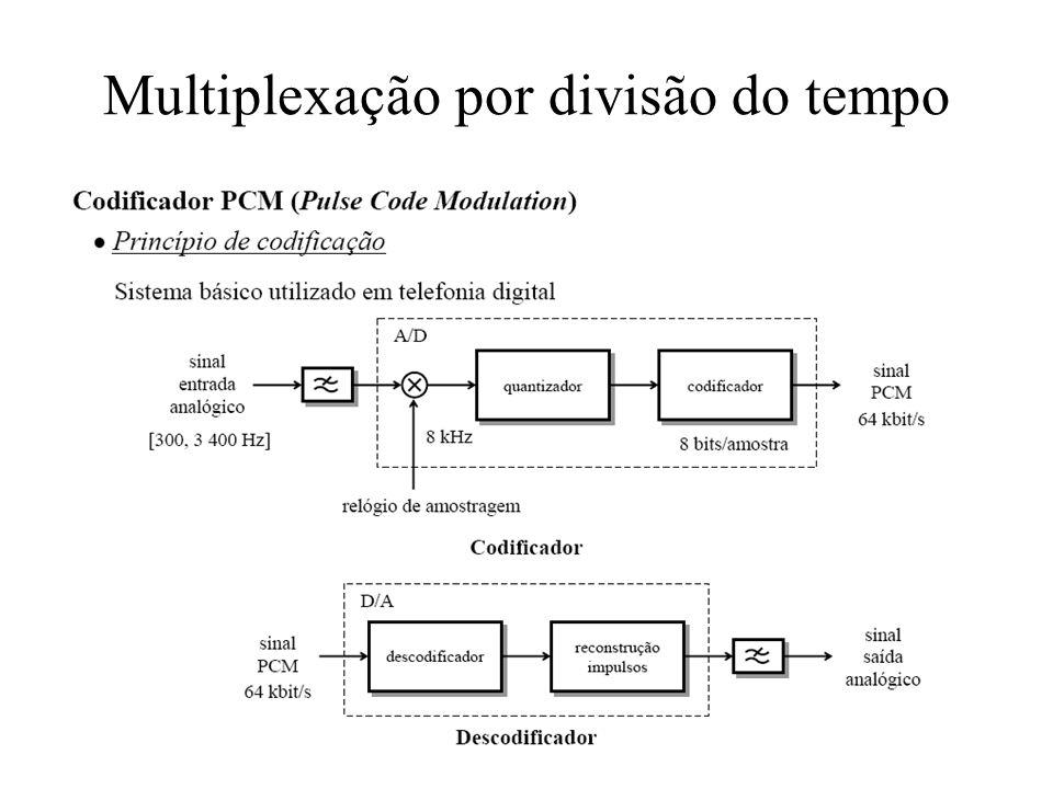 Multiplexação por divisão do tempo